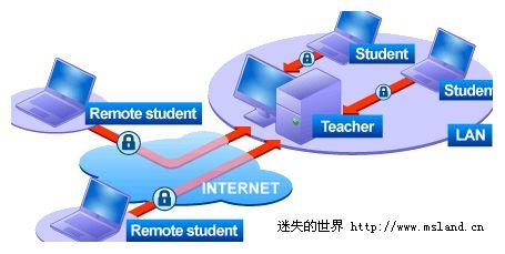 远程控制Radmin Remote Control 3.4 中文版